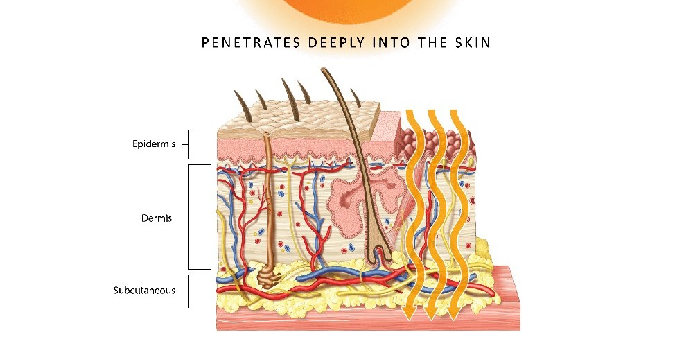FIR waves penetrates skin