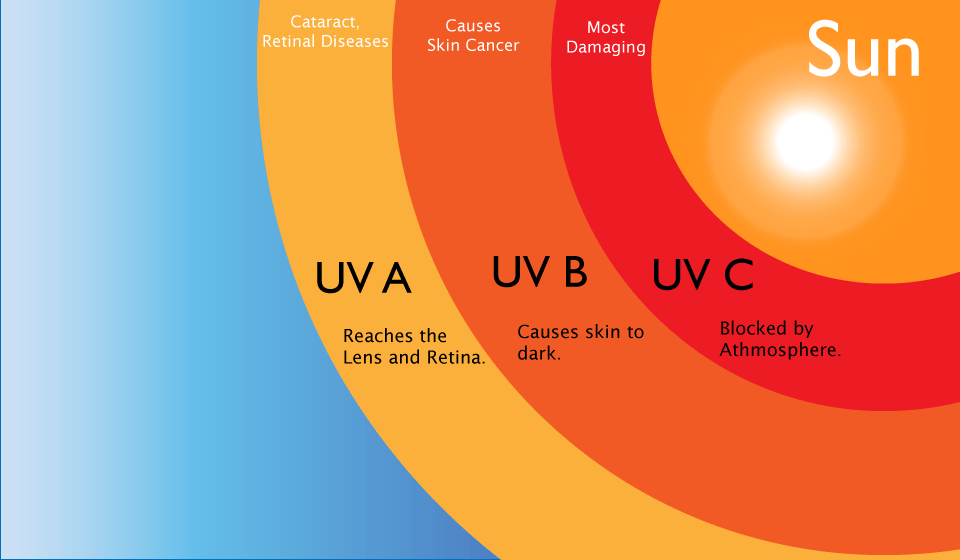 what is UV light therapy